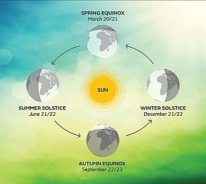 Image of equinox