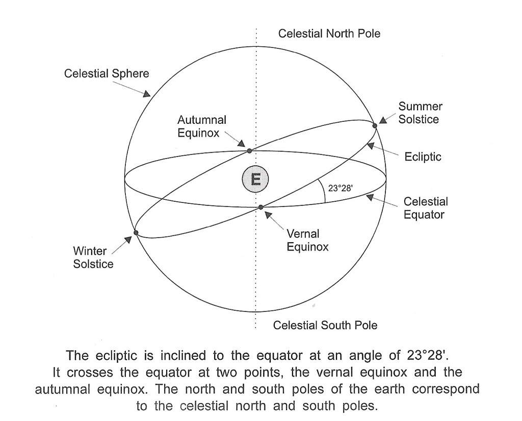 illustrating the celestial equator and the solstices