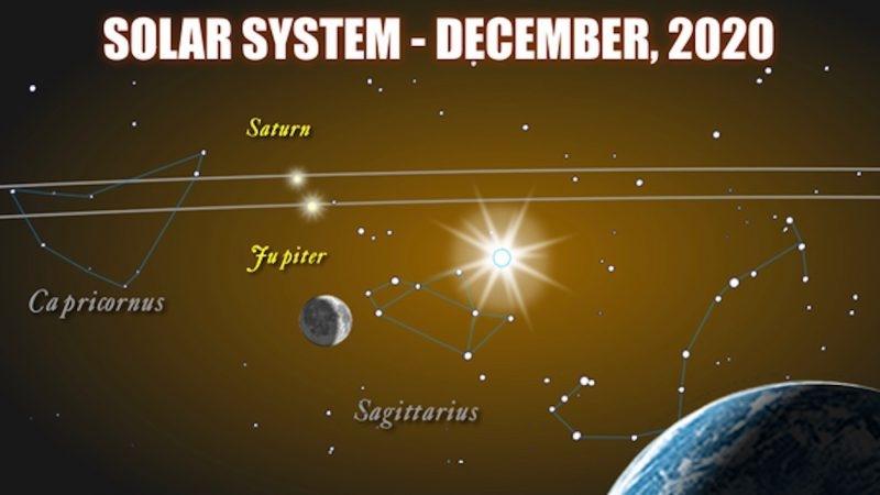 Jupiter - Saturn