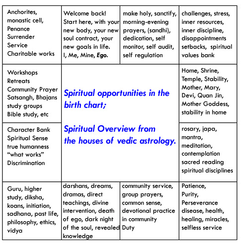 Spiritual Opportunities In The Birth Chart Fourth Dimensional