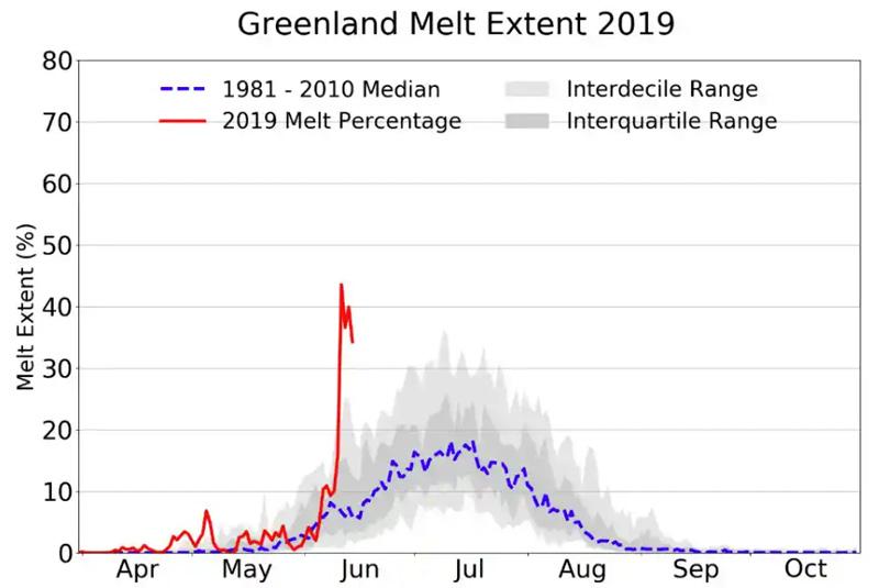 Graph: Greenland Melt Extent 2019