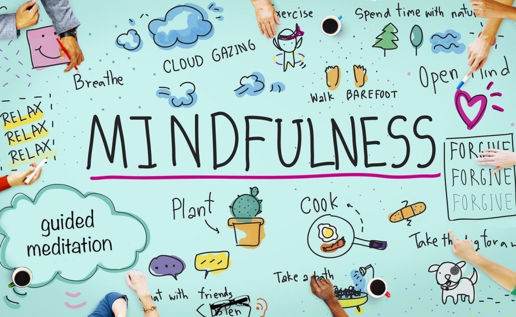 Map of Mindfulness
